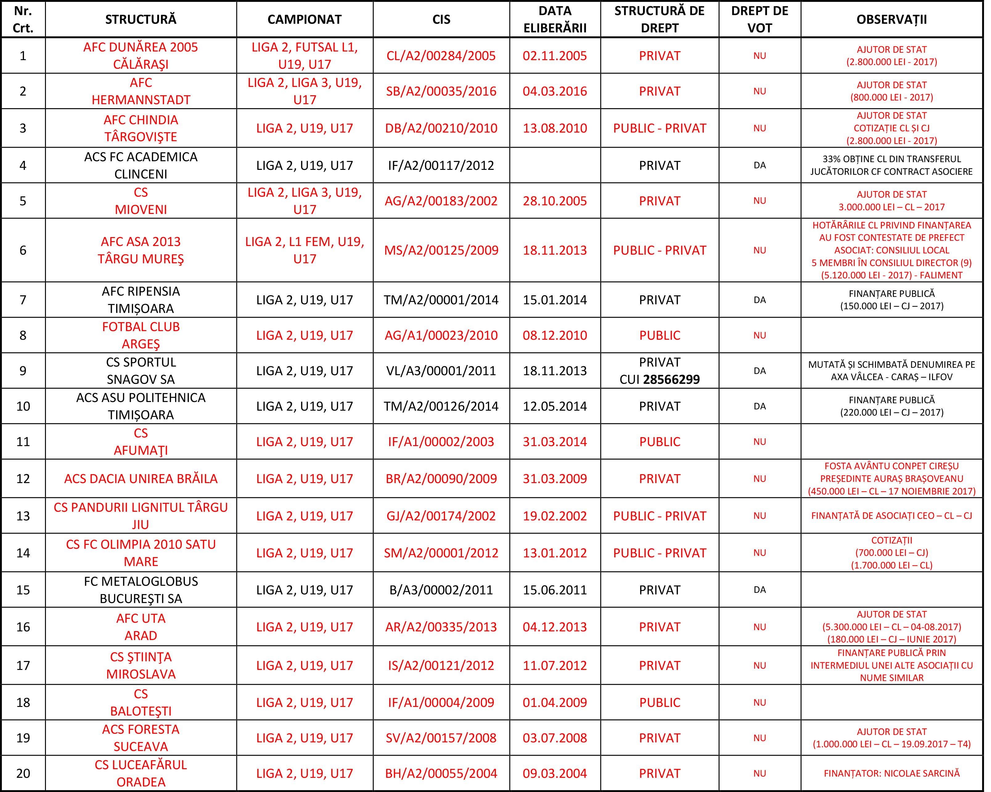 Tabel Cluburi Liga 2